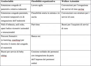 riccardo_zanon_schema_sgravi_smart_working